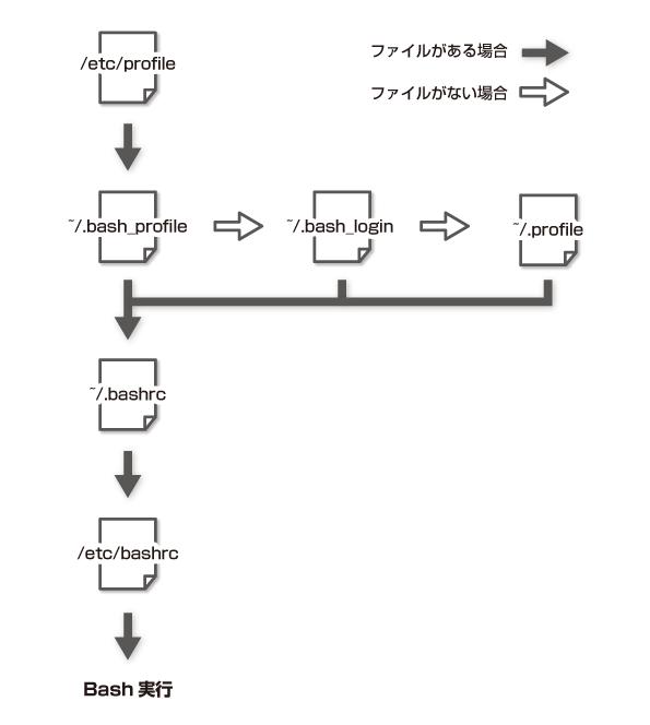 environment_variable01