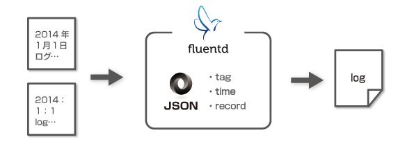 fluentd01