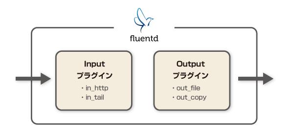 fluentd02