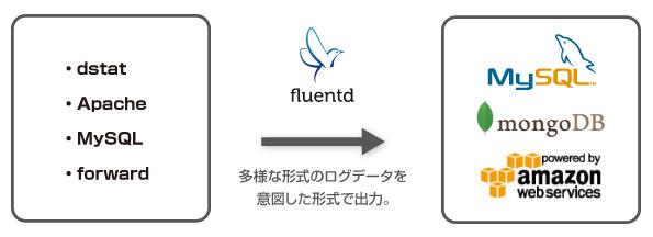fluentd03