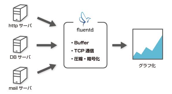 fluentd04