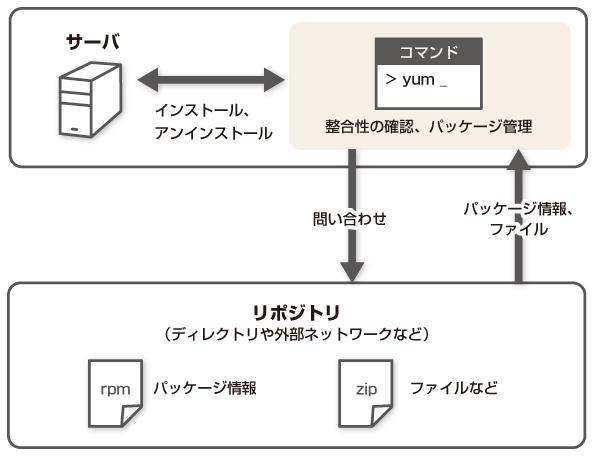 linux と は