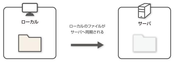 winscp_douki02