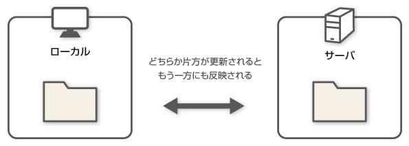 winscp_douki04